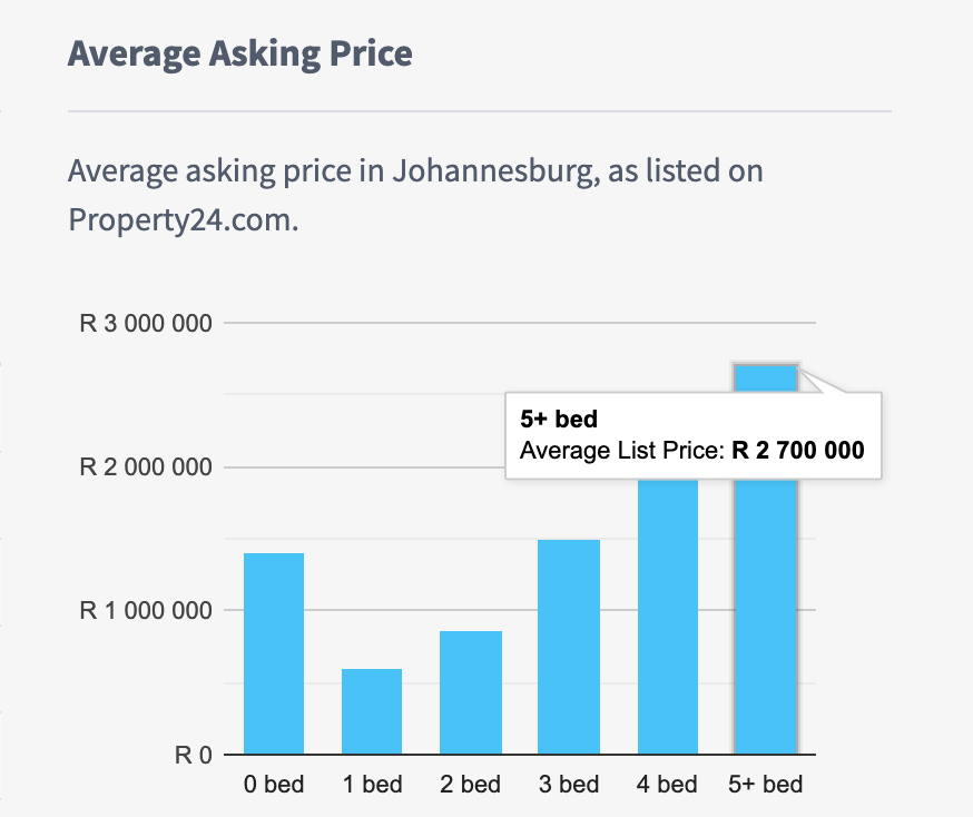 Cost of living in Cape Town